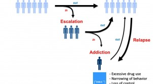 Ahmed Addiction Extinction Cocaine Prefrontal cortex Interoception Decision-making